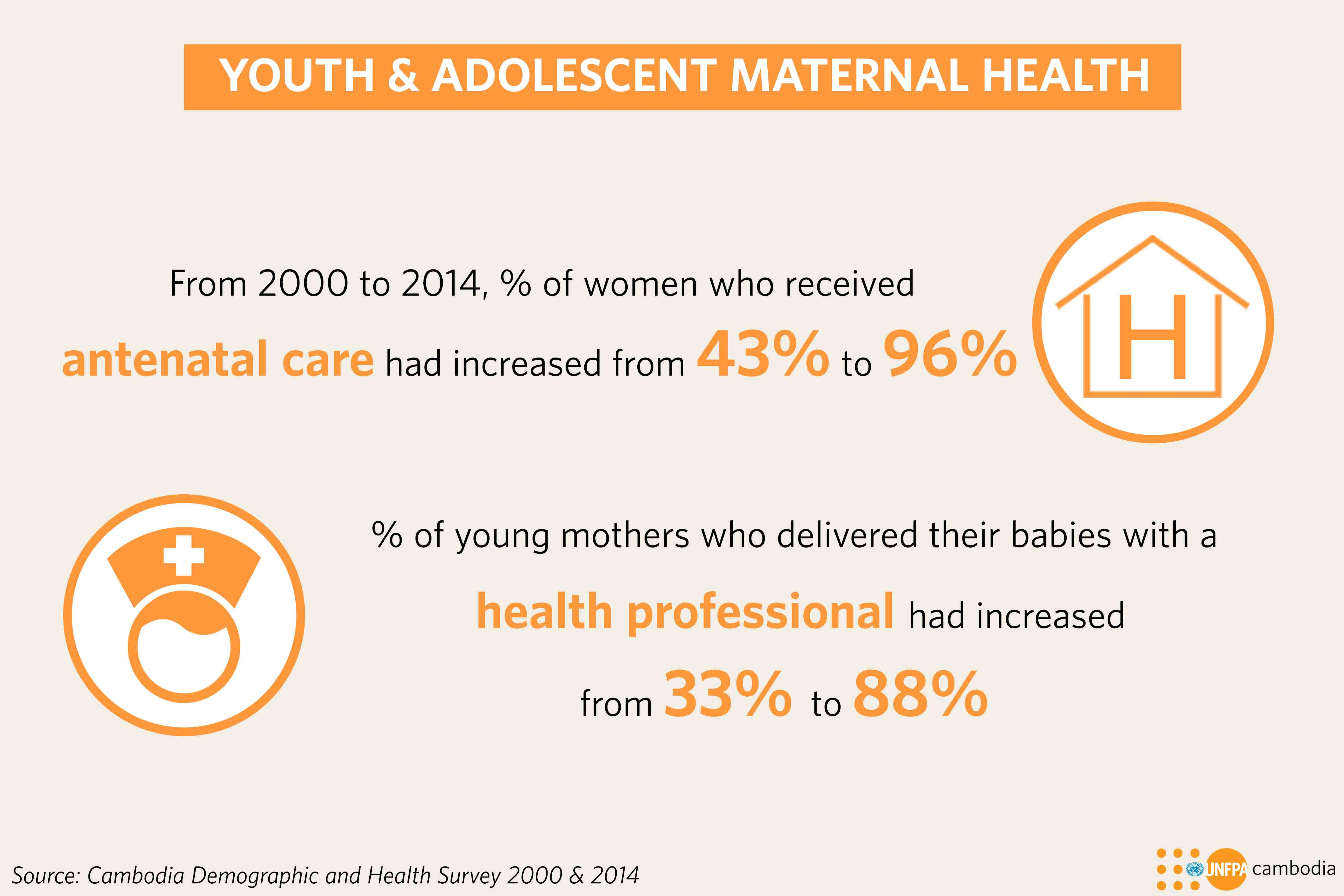 All the data used in the infographics are taken from the Sexual and  Reproductive Health of Adolescents and Youth: Analysis of 2000-2014  Cambodia Demographic ...